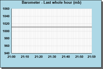 Barometer last whole hour