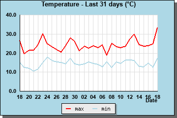 Hi/Lo Temps last 31 days