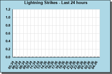 Lightning Strikes per hour last 24 hours