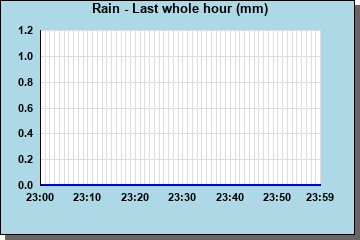 Rainfall last whole hour
