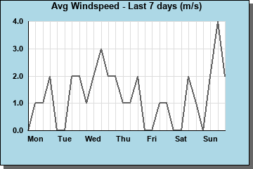 Avg Windspeed last 7 days